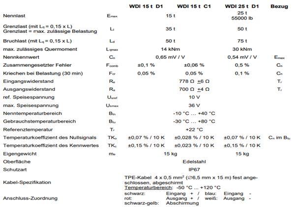Thông Số Kỹ ThuậtWDI 15/25 t Schenck process