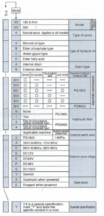 Thông Tin OrderThiết BịServo Valve Power GuidePG1800AAB /PG1800AAB-M71ANY