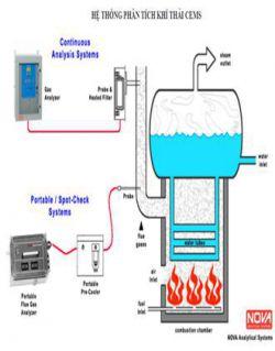 Hệ thống phân tích khí thải công nghiệp CEMS.